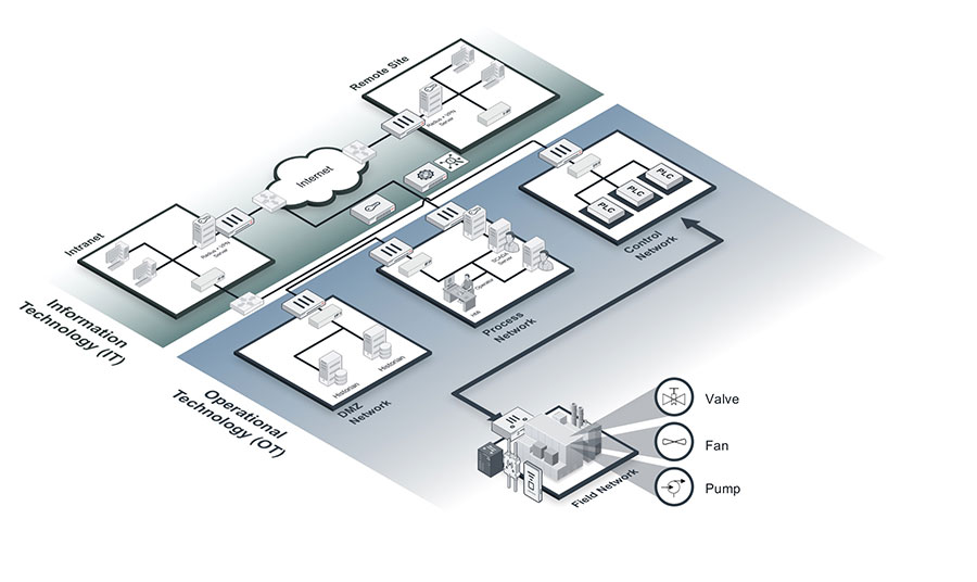 ot ic scada solutions all products