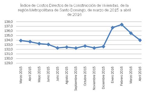 indice costos directos construcción viviendas
