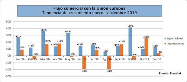 Flujo comercial con la UE. Tendencia de crecimiento enero-diciembre 2019